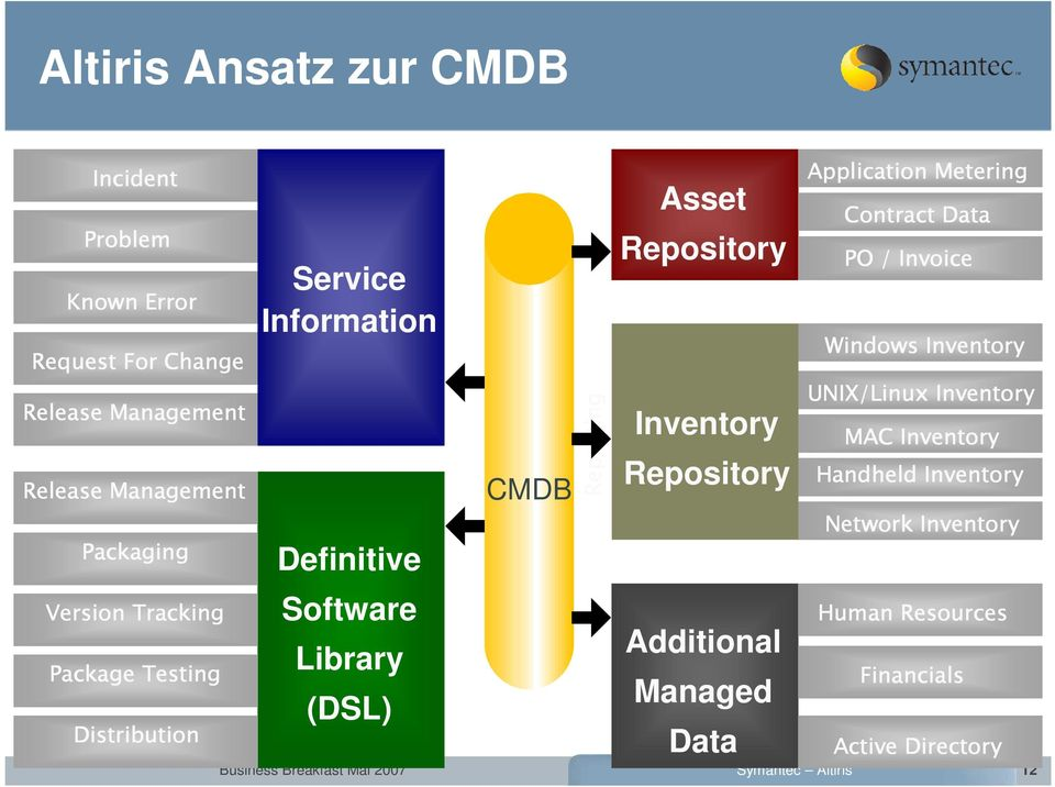 Service Information Definitive Software Library (DSL) CMDB Reporting Asset Repository Inventory Repository Additional Managed