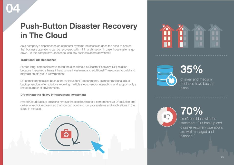 Traditional DR Headaches For too long, companies have rolled the dice without a Disaster Recovery (DR) solution because it required a heavy infrastructure investment and additional IT resources to