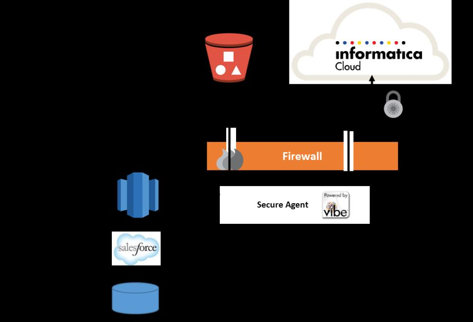 Scenario 1: Loading Data from Relational Databases Commonly, customers use Informatica Cloud to move data from a transactional system that reside on premise or in AWS into an Amazon Redshift data