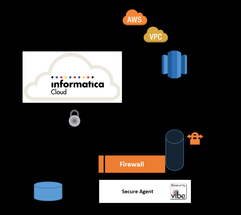 Informatica Cloud Agent on premise connecting to Amazon Redshift using VPN This is similar to the first case.