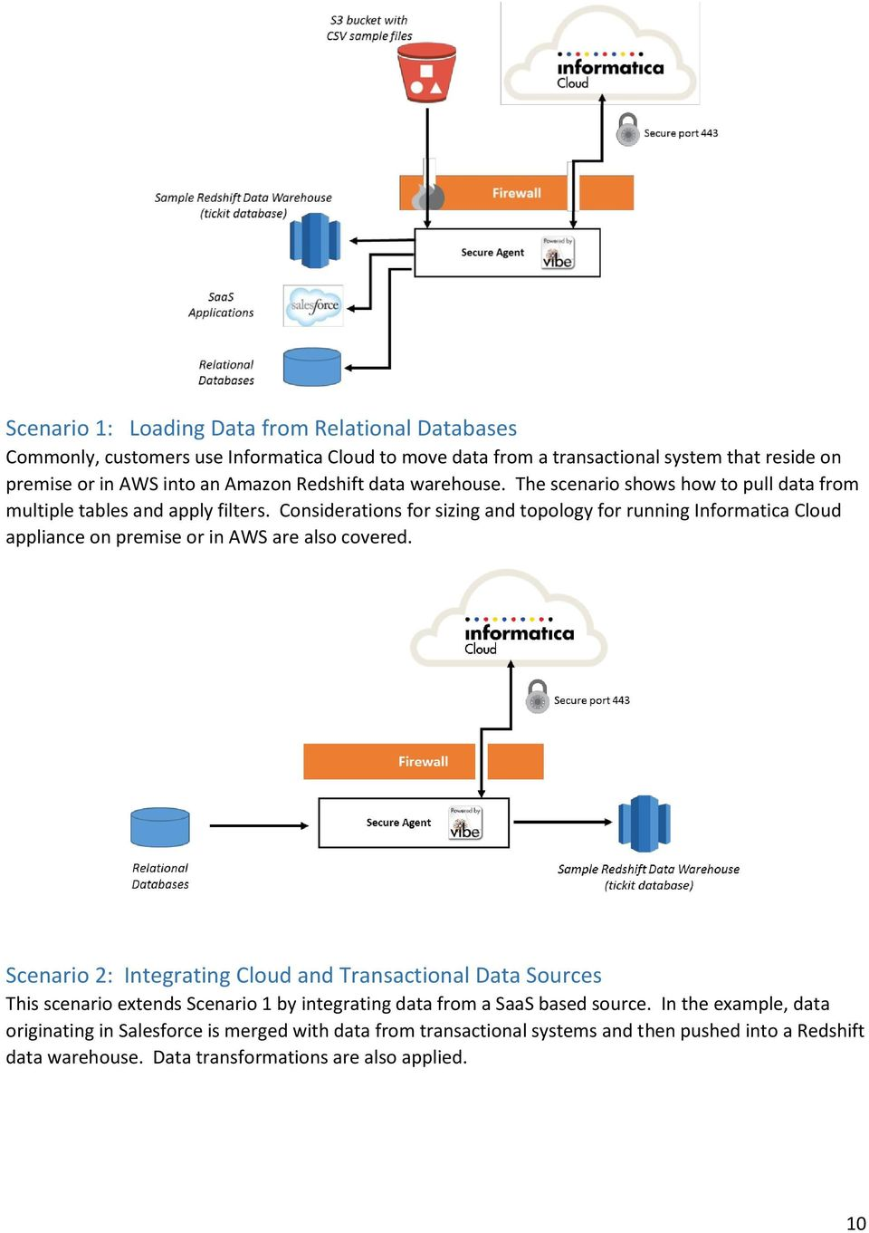 Considerations for sizing and topology for running Informatica Cloud appliance on premise or in AWS are also covered.