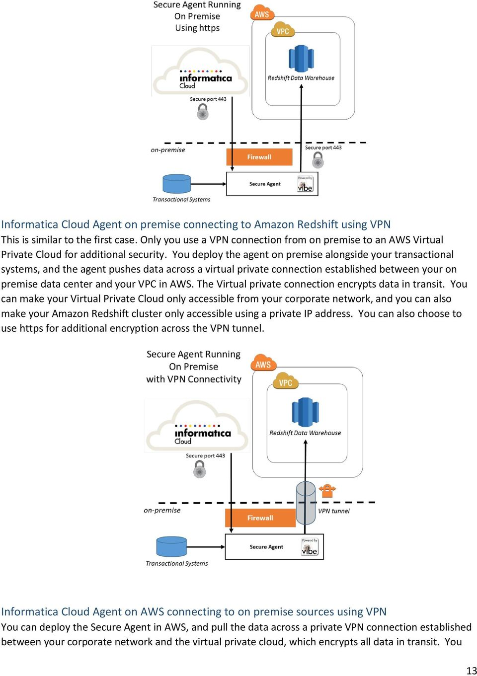 You deploy the agent on premise alongside your transactional systems, and the agent pushes data across a virtual private connection established between your on premise data center and your VPC in AWS.