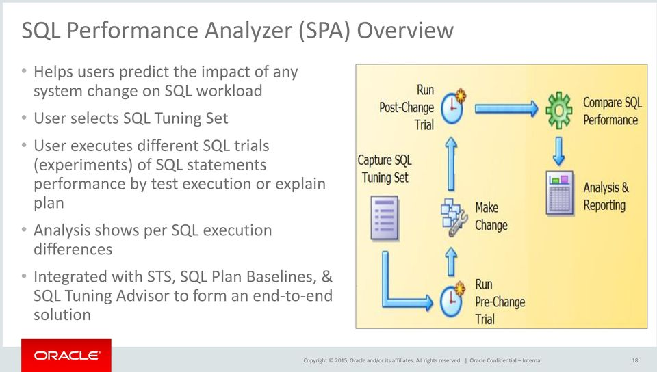 statements performance by test execution or explain plan Analysis shows per SQL execution