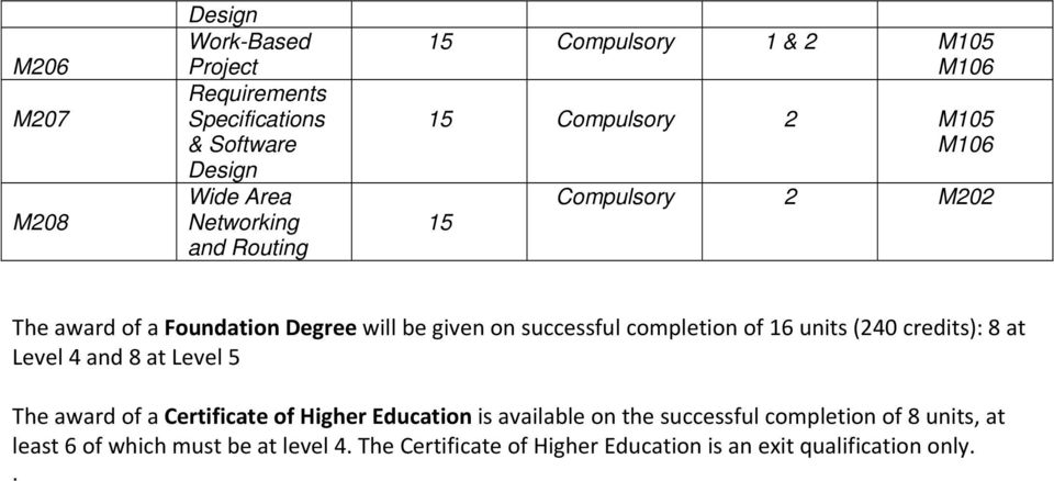 completion of 16 units (240 credits): 8 at Level 4 and 8 at Level 5 The award of a Certificate of Higher Education is available on