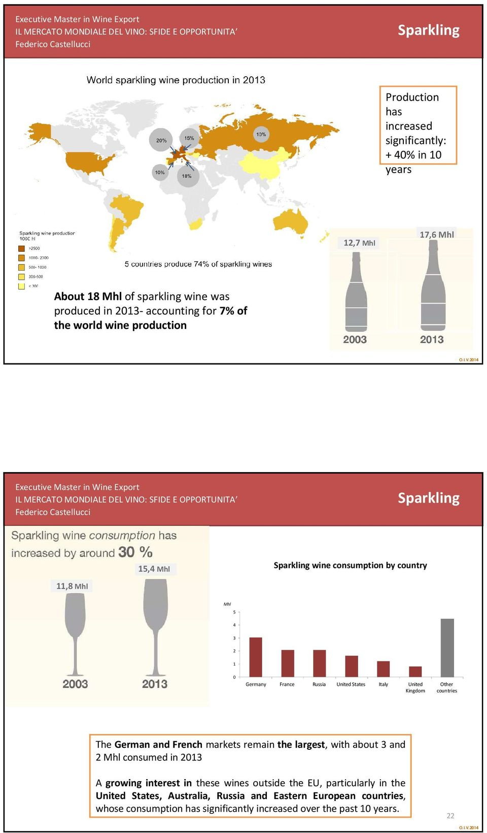 wineproduction 1 Sparkling 15, Sparkling wine consumption by country 11,8 5 3 1 Germany France Russia United States Italy United Kingdom Other