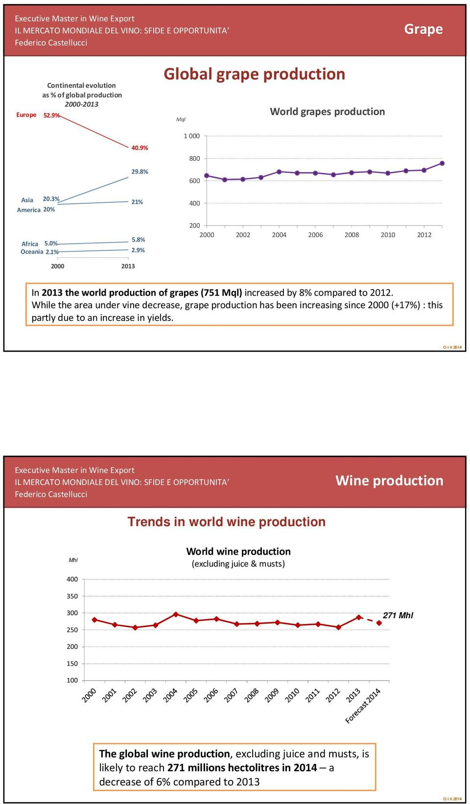 While the area under vine decrease, grape production has been increasing since (+17%) : this partly due to an increase in yields.