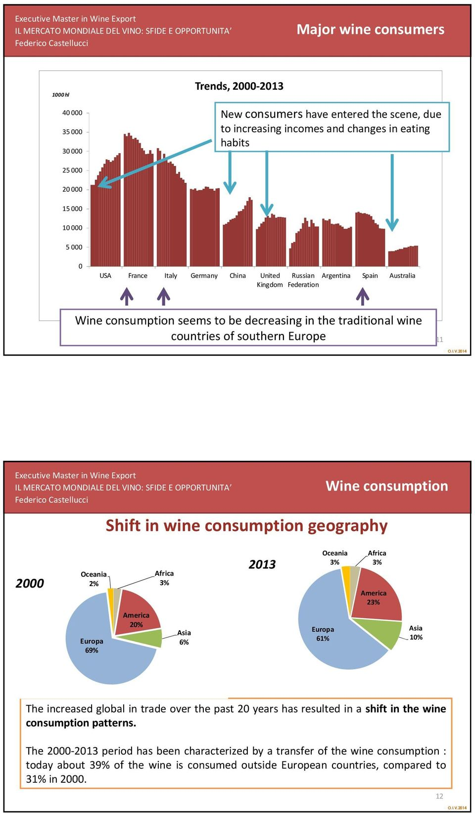 Argentina Spain Kingdom Federation Australia Wineconsumption seems to be decreasing in the traditional wine countries of southern Europe 11 Wine consumption Shift in wine consumption geography