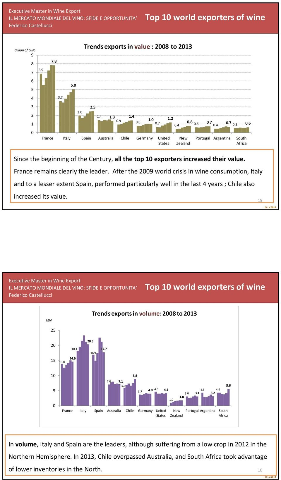 France remains clearly the leader. After the 9 world crisis in wine consumption, Italy and to a lesser extent Spain, performed particularly well in thelast years ; Chile also increased its value.