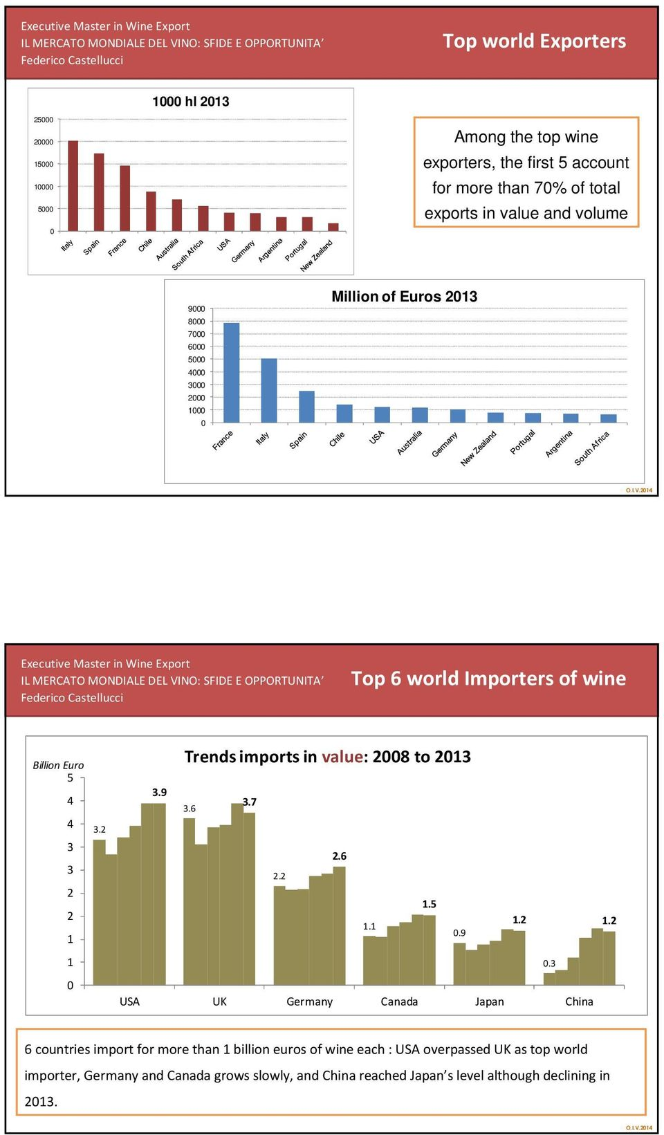 and volume 9 8 7 6 5 3 1 Million of Euros 13 Top 6 world Importers of wine Billion Euro Trends imports in value: 8 to 13 5 3.9 3.6 3.