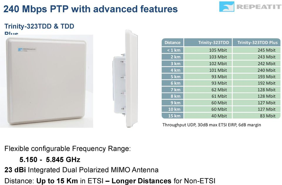 845 GHz 23 dbi Integrated Dual Polarized MIMO Antenna