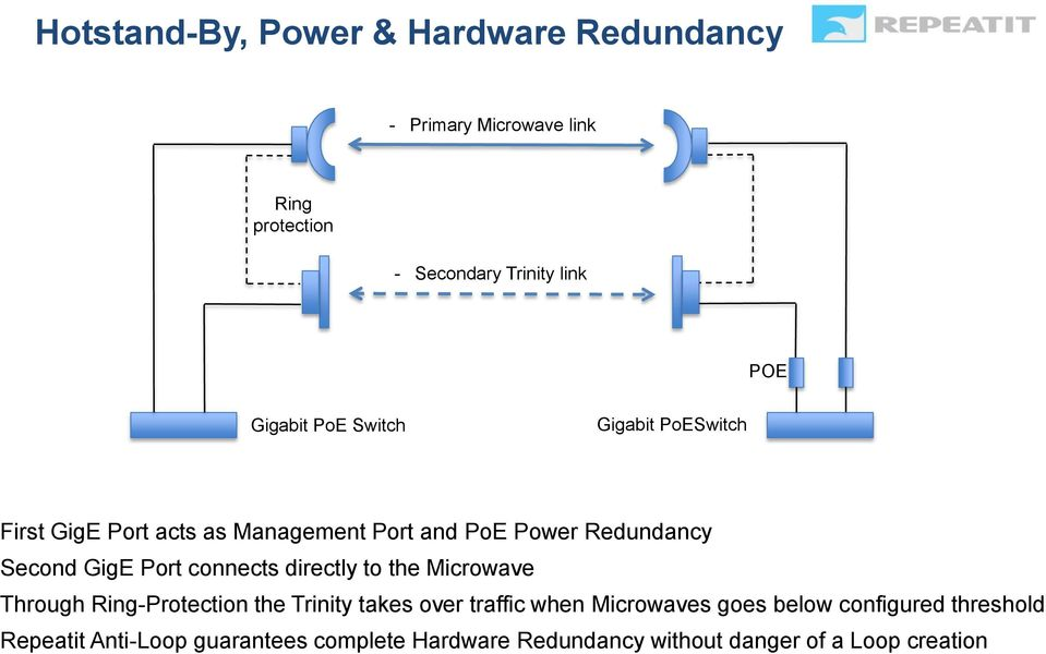 Port connects directly to the Microwave Through Ring-Protection the Trinity takes over traffic when Microwaves