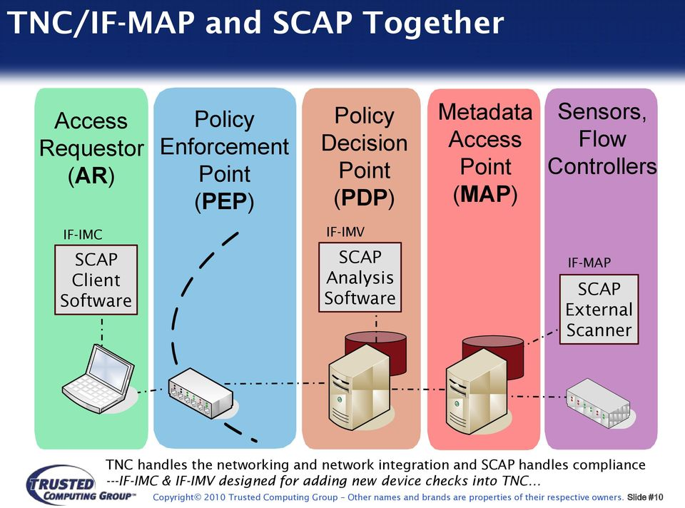 TNC handles the networking and network integration and SCAP handles compliance ---IF-IMC & IF-IMV designed for adding new