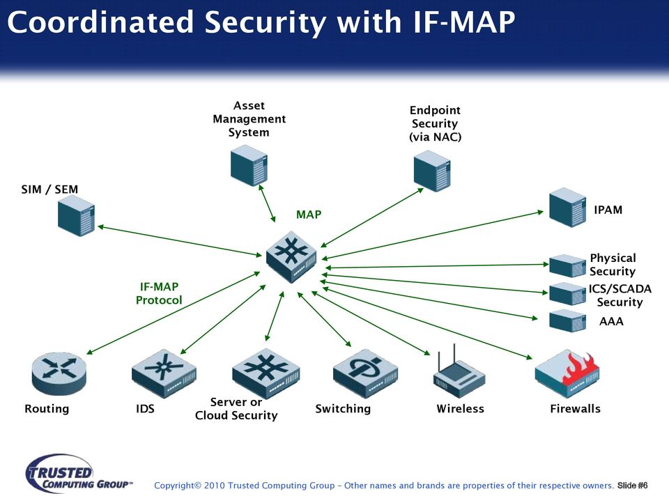 Server or IDS Switching Wireless Firewalls Cloud Security Copyright 2010 Trusted