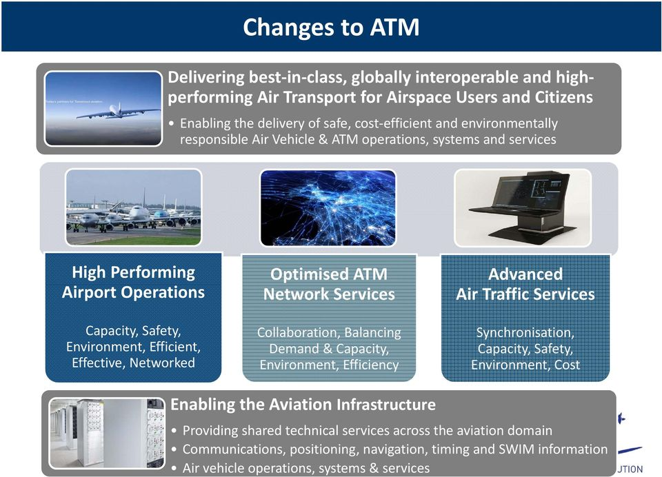 ATM Network Services Collaboration, Balancing Demand & Capacity, Environment, Efficiency Advanced Air Traffic Services Synchronisation, Capacity, Safety, Environment, Cost Enabling the