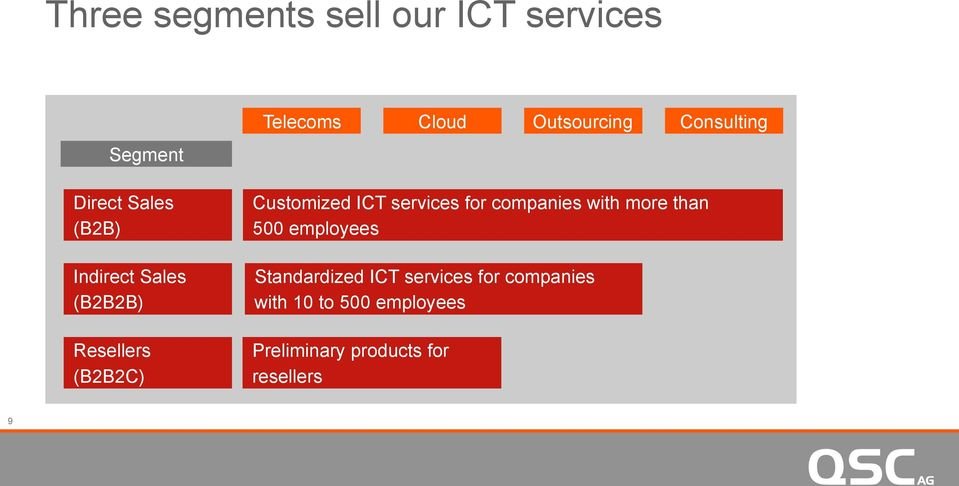 Customized ICT services for companies with more than 500 employees