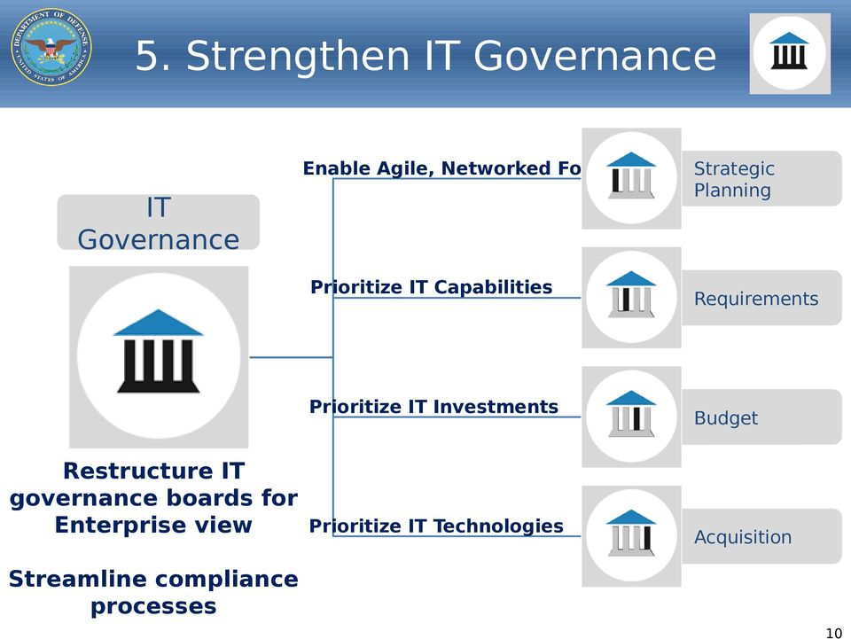 governance boards for Enterprise view Prioritize IT Technologies