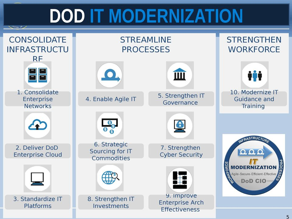 Deliver DoD Enterprise Cloud 6. Strategic Sourcing for IT Commodities 7.