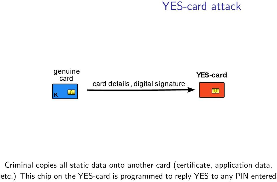 another card (certificate, application data, etc.