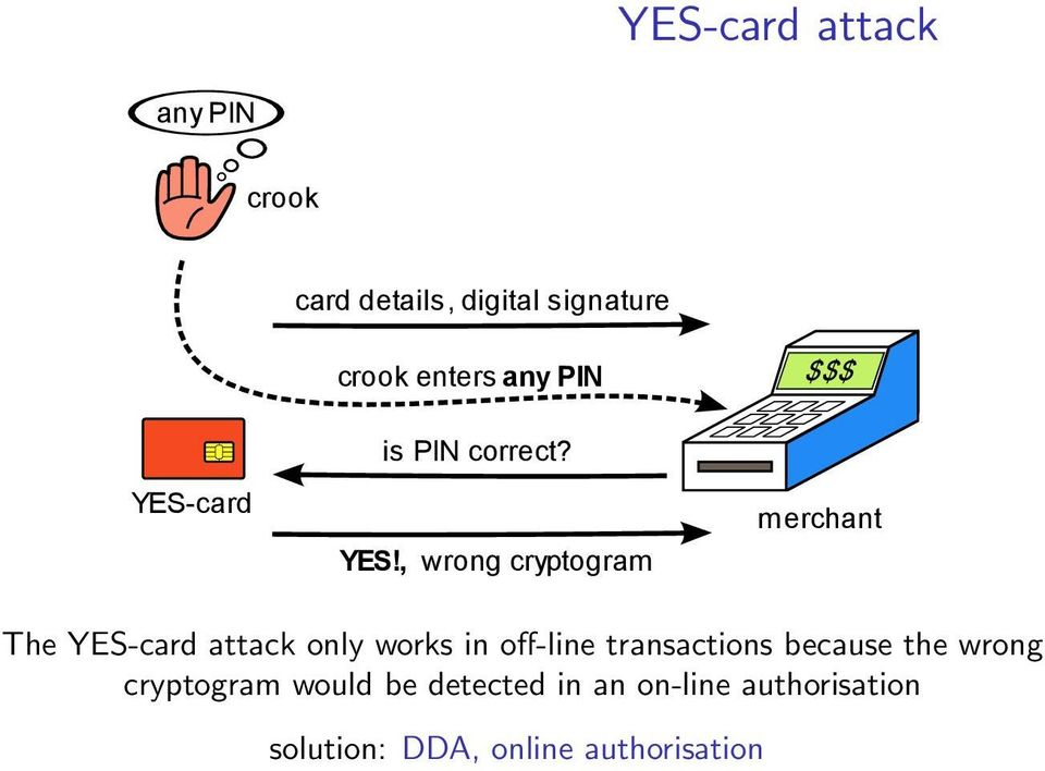 card is PIN correct? YES!