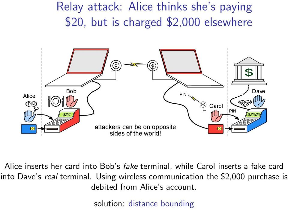 Alice inserts her card into Bob s fake terminal, while Carol inserts a fake card into Dave s