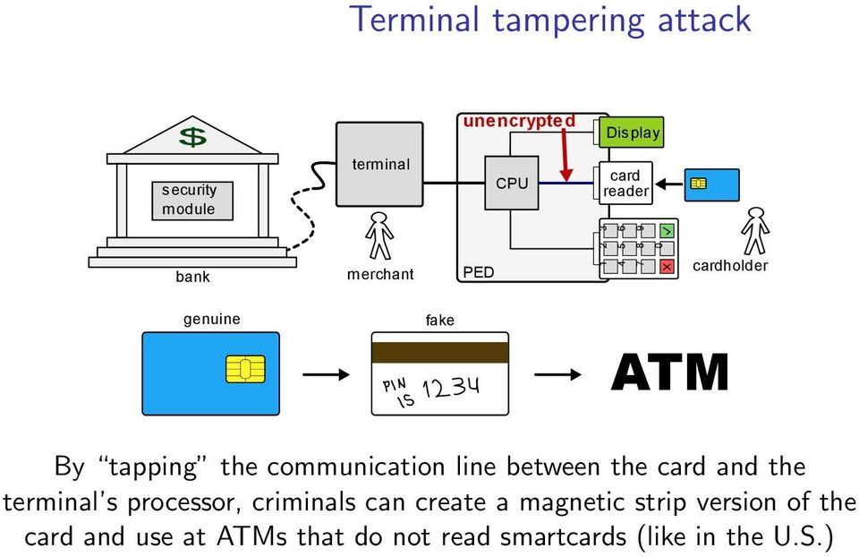 communication line between the card and the terminal s processor, criminals can create a