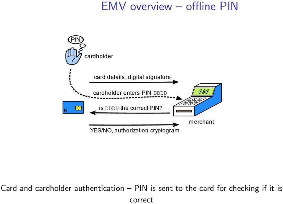 PIN? YES/NO, authorization cryptogram merchant Card and