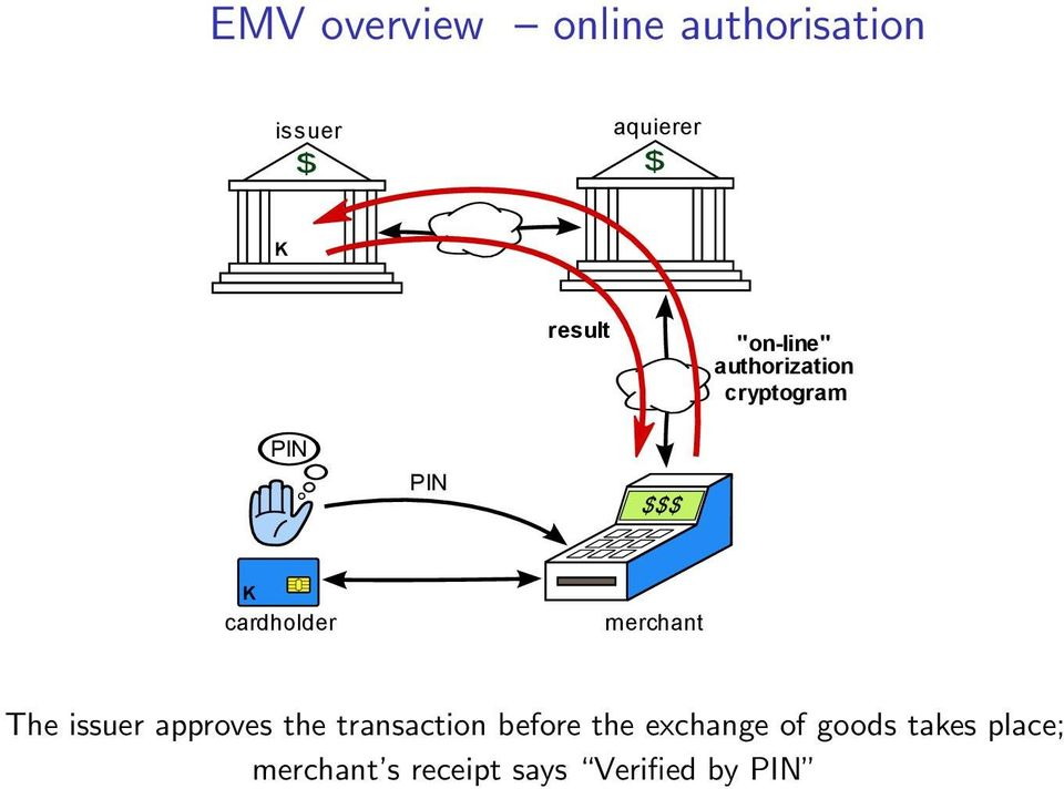merchant The issuer approves the transaction before the