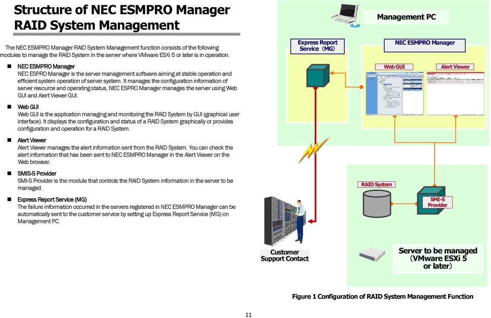 It manages the configuration information of server resource and operating status, NEC ESPRO Manager manages the server using Web GUI and Alert Viewer GUI.