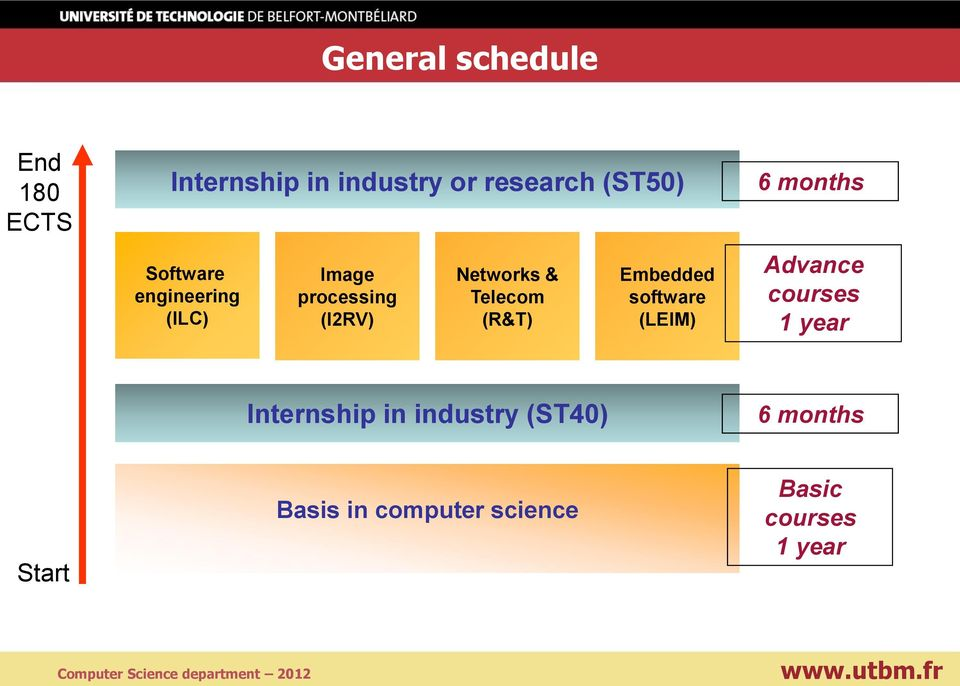 (R&T) Embedded software (LEIM) 6 months Advance courses 1 year Internship