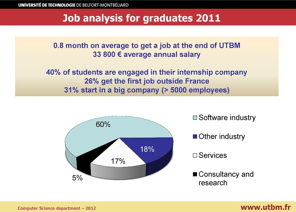 of students are engaged in their internship company 26% get the first job outside