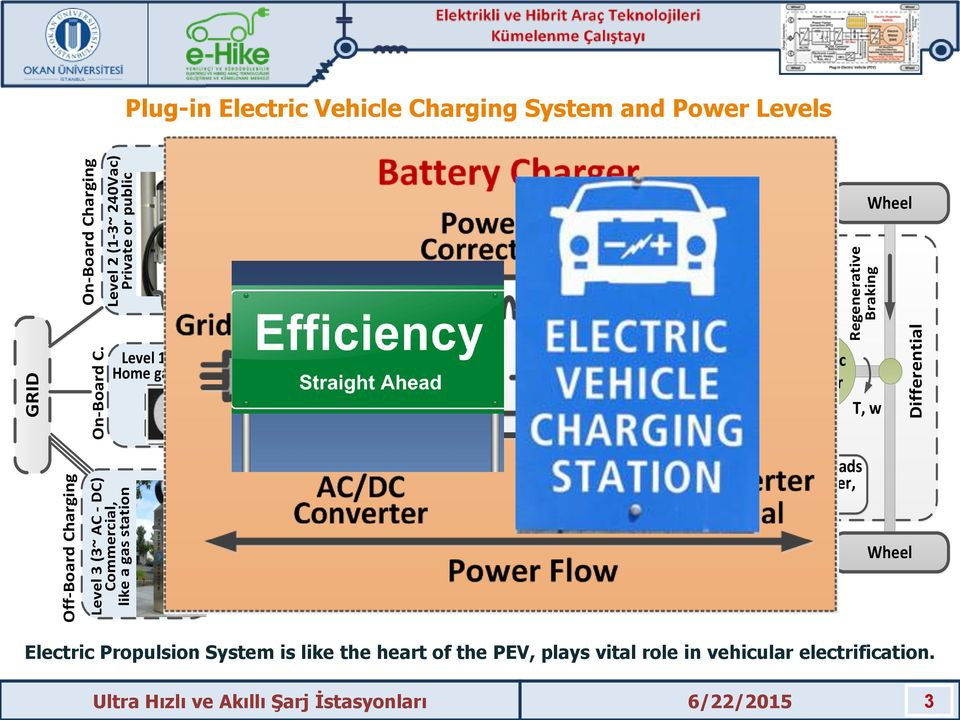 Charger AC DC AC-DC Converter L PFC Traction drive: 30 kw and up C DC DC DC-DC Converter Power Flow (Birectional/Unidirectional) Battery Pack C DC-Bus DC DC Plug-in Electric Vehicle