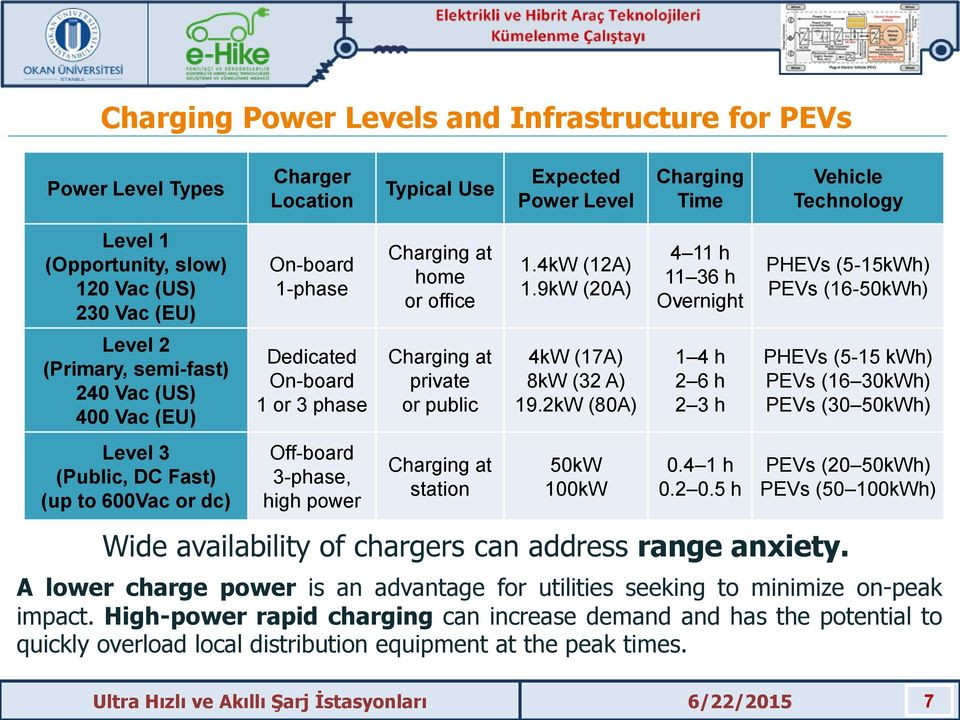home or office Charging at private or public Charging at station 1.4kW (12A) 1.9kW (20A) 4kW (17A) 8kW (32 A) 19.2kW (80A) 50kW 100kW 4 11 h 11 36 h Overnight 1 4 h 2 6 h 2 3 h 0.4 1 h 0.2 0.