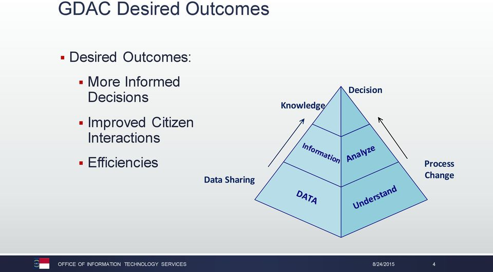 Efficiencies Data Sharing Knowledge Decision