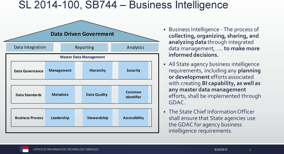 All State agency business intelligence requirements, including any planning or development efforts associated with creating BI capability, as well as any master data management efforts, shall be