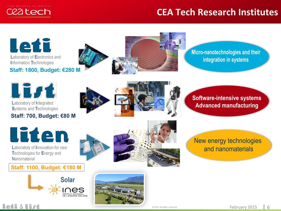 700, Budget: 80 M Laboratoty of Innovation for new Technologies for Energy and