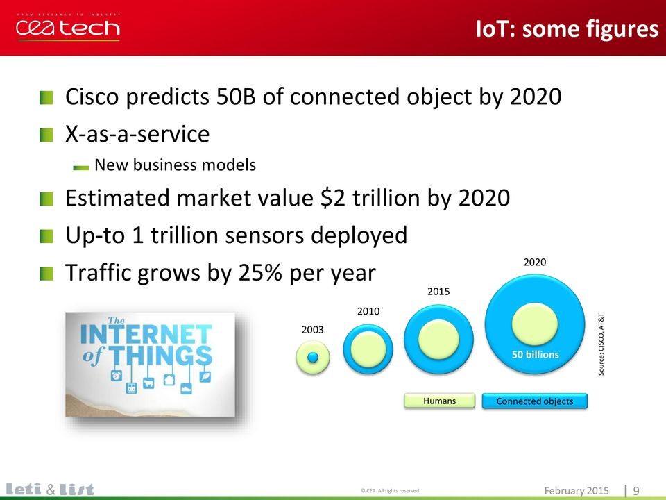 2020 Up-to 1 trillion sensors deployed Traffic grows by 25% per year 2010 2020