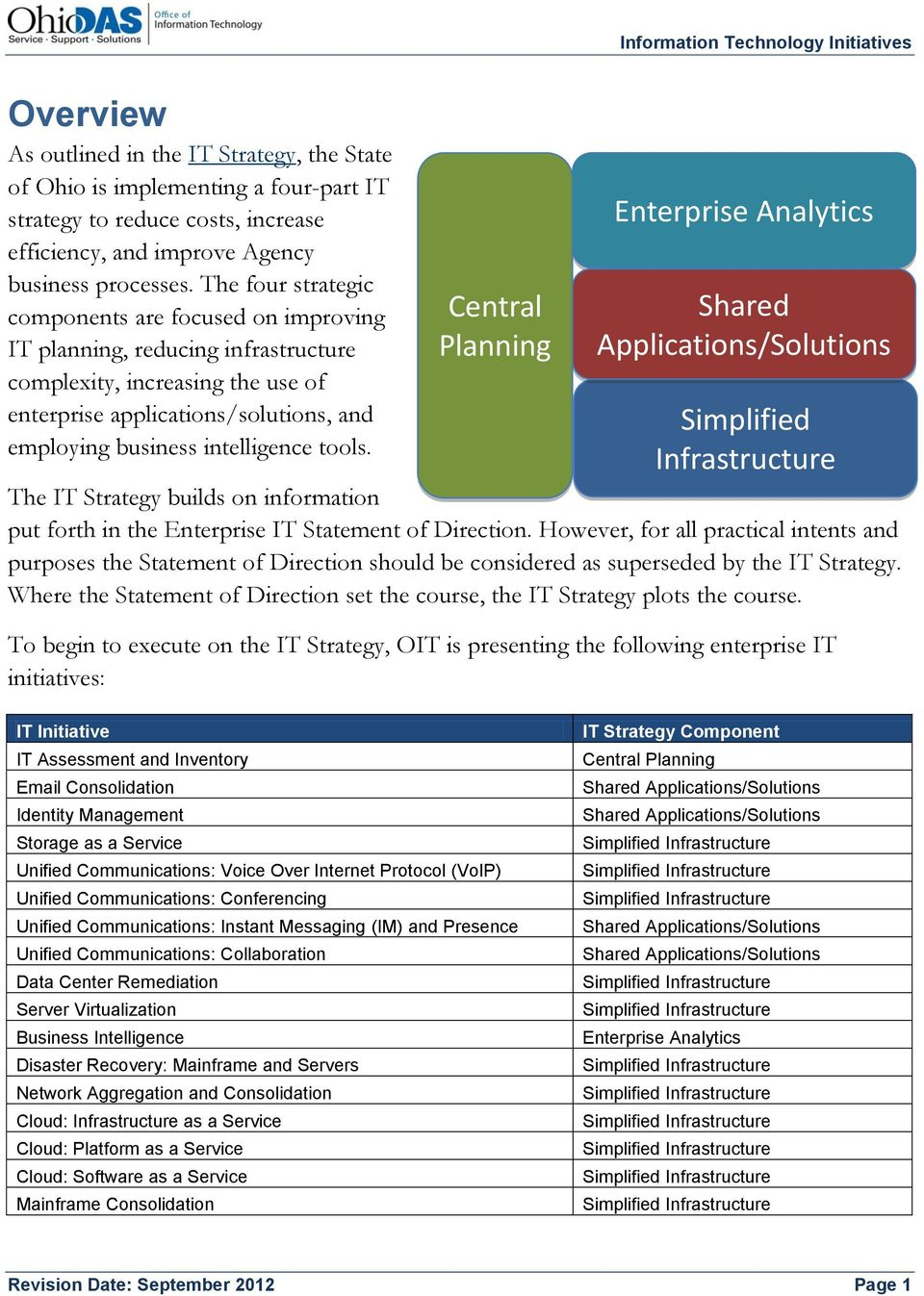 tools. Central Planning Enterprise Analytics Shared Applications/Solutions Simplified Infrastructure The IT Strategy builds on information put forth in the Enterprise IT Statement of Direction.