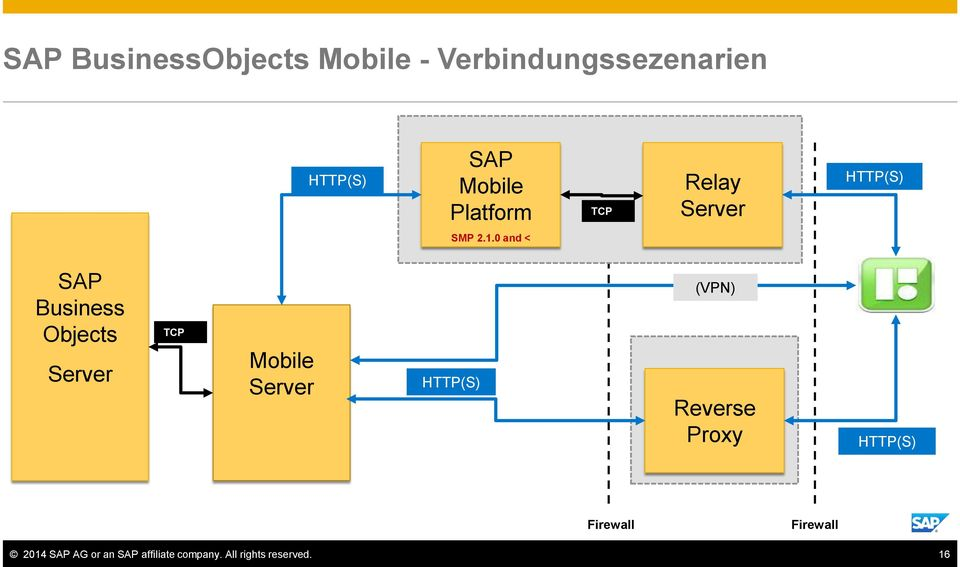 0 and < SAP Business Objects Server TCP Mobile Server HTTP(S) (VPN)