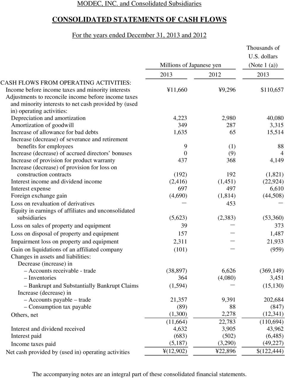 income taxes and minority interests 11,660 9,296 $110,657 Adjustments to reconcile income before income taxes and minority interests to net cash provided by (used in) operating activities: