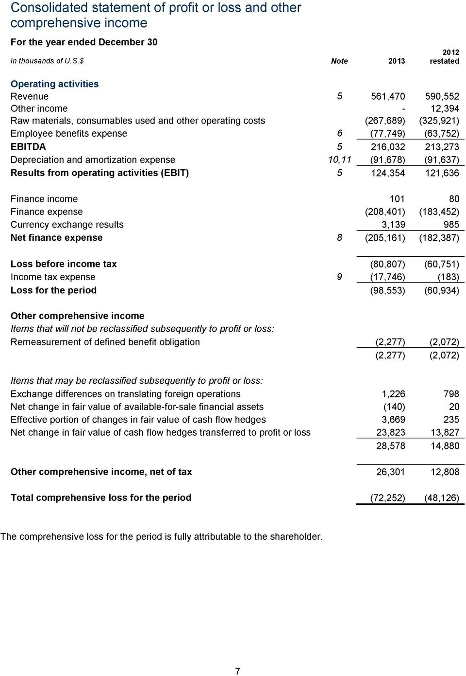 (77,749) (63,752) EBITDA 5 216,032 213,273 Depreciation and amortization expense 10,11 (91,678) (91,637) Results from operating activities (EBIT) 5 124,354 121,636 Finance income 101 80 Finance