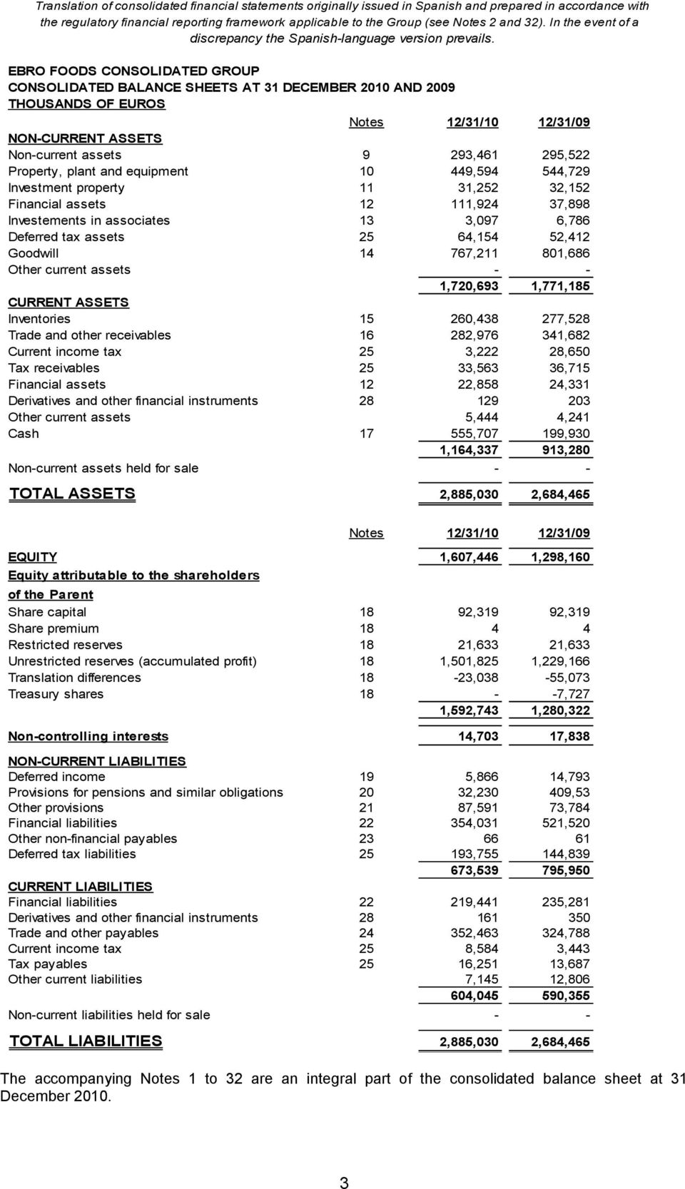EBRO FOODS CONSOLIDATED GROUP CONSOLIDATED BALANCE SHEETS AT 31 DECEMBER 2010 AND 2009 THOUSANDS OF EUROS Notes 12/31/10 12/31/09 NON-CURRENT ASSETS Non-current assets 9 293,461 295,522 Property,