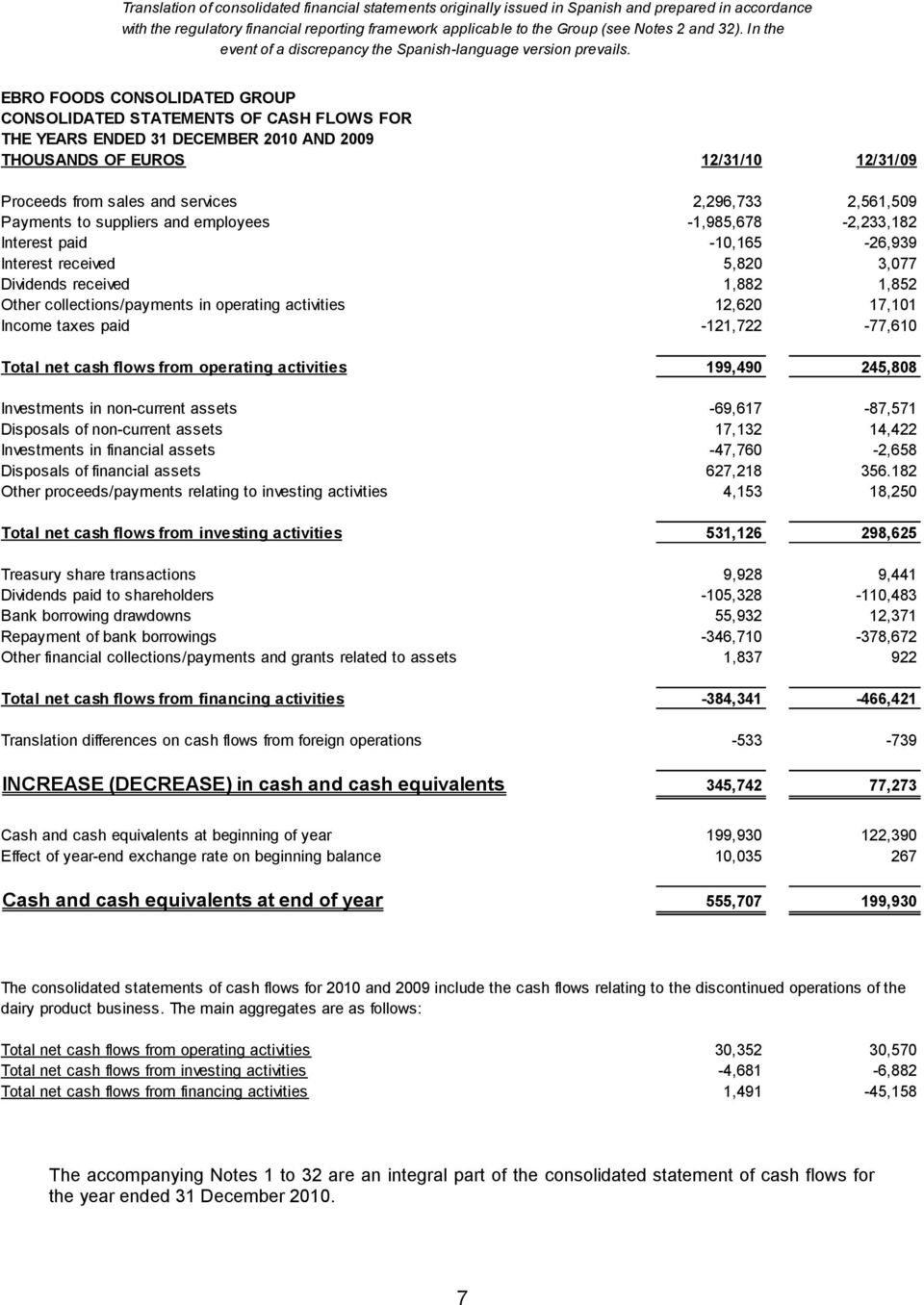 EBRO FOODS CONSOLIDATED GROUP CONSOLIDATED STATEMENTS OF CASH FLOWS FOR THE YEARS ENDED 31 DECEMBER 2010 AND 2009 THOUSANDS OF EUROS 12/31/10 12/31/09 Proceeds from sales and services 2,296,733