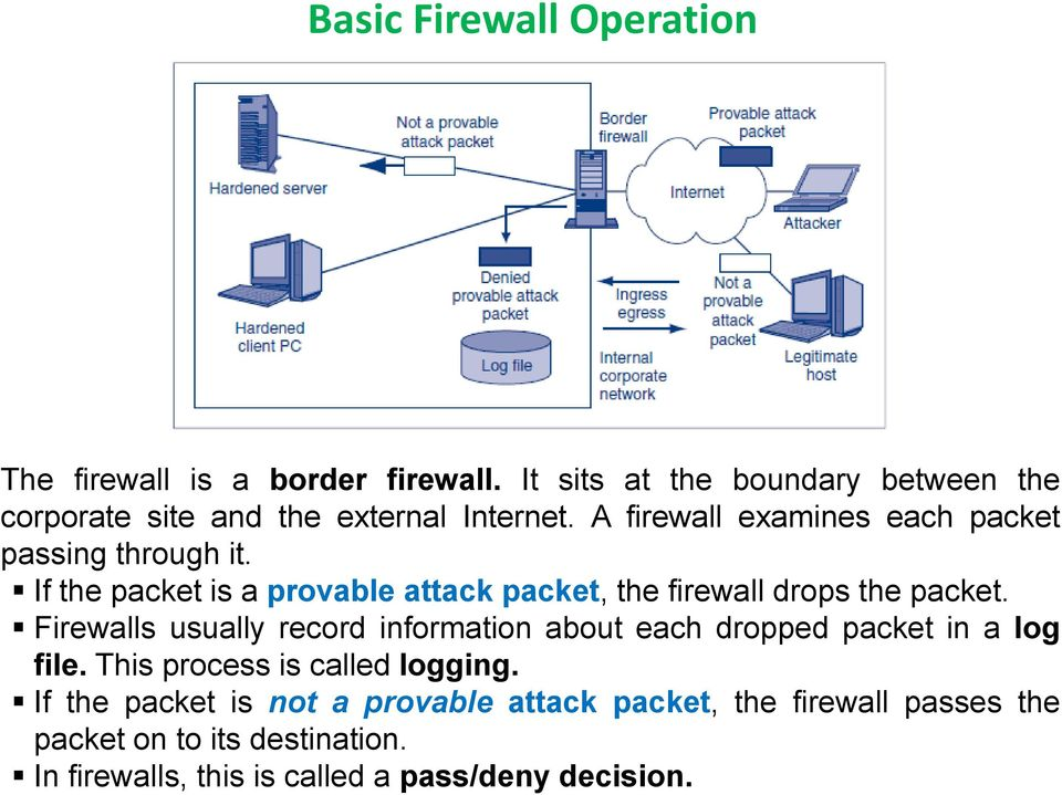 If the packet is a provable attack packet, the firewall drops the packet.