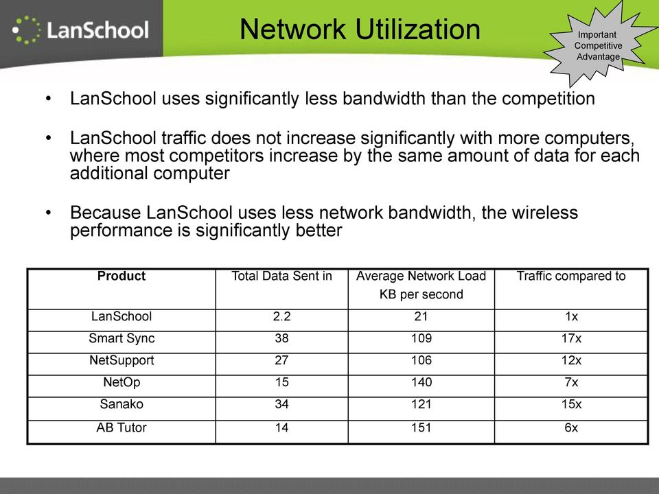 Because LanSchool uses less network bandwidth, the wireless performance is significantly better Product Total Data Sent in Average Network