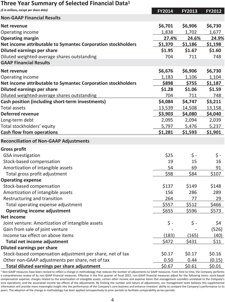 60 Diluted weighted-average shares outstanding 704 711 748 GAAP Financial Results Net revenue $6,676 $6,906 $6,730 Operating income 1,183 1,106 1,104 Net income attributable to Symantec Corporation