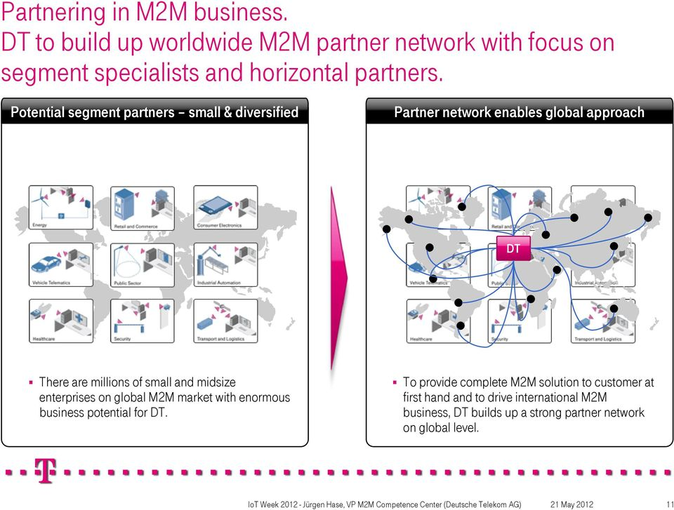 Potential segment partners small & diversified Partner network enables global approach DT There are millions of small and
