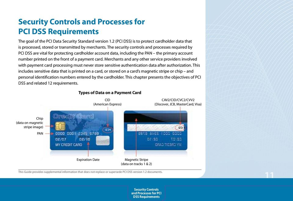 The security controls and processes required by PCI DSS are vital for protecting cardholder account data, including the PAN the primary account number printed on the front of a payment card.