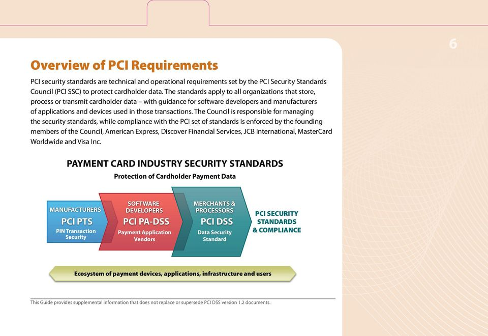 The Council is responsible for managing the security standards, while compliance with the PCI set of standards is enforced by the founding members of the Council, American Express, Discover Financial