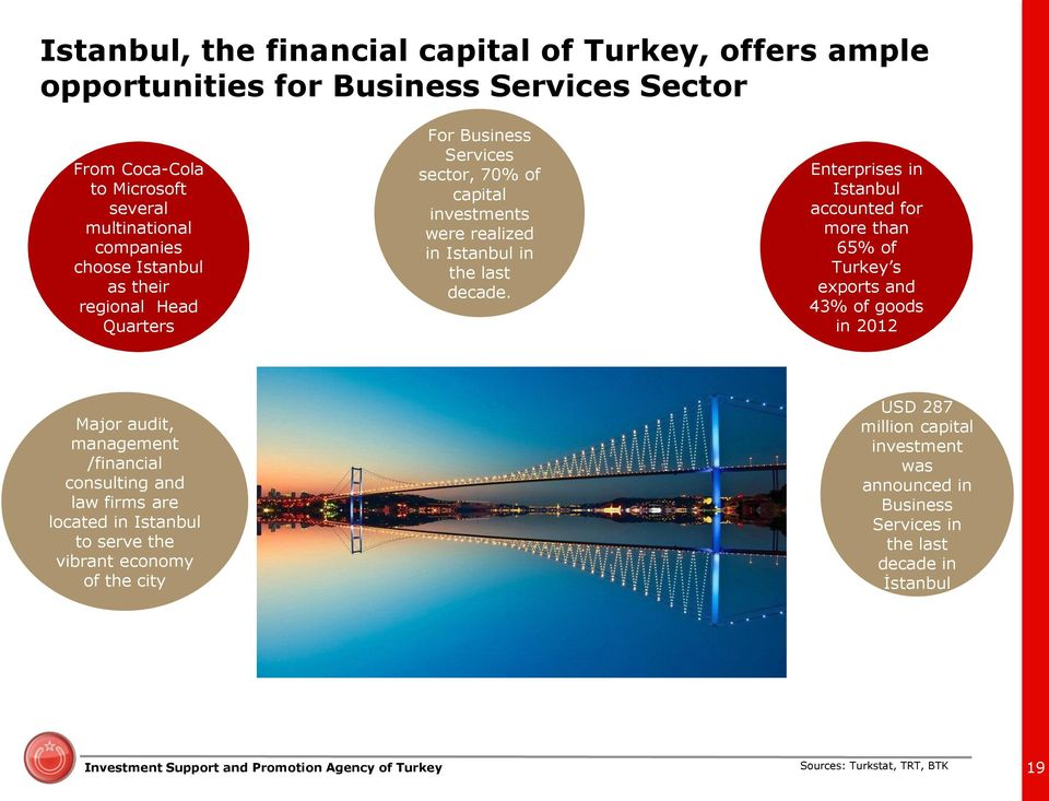 Enterprises in Istanbul accounted for more than 65% of Turkey s exports and 43% of goods in 2012 Major audit, management /financial consulting and law firms are located in