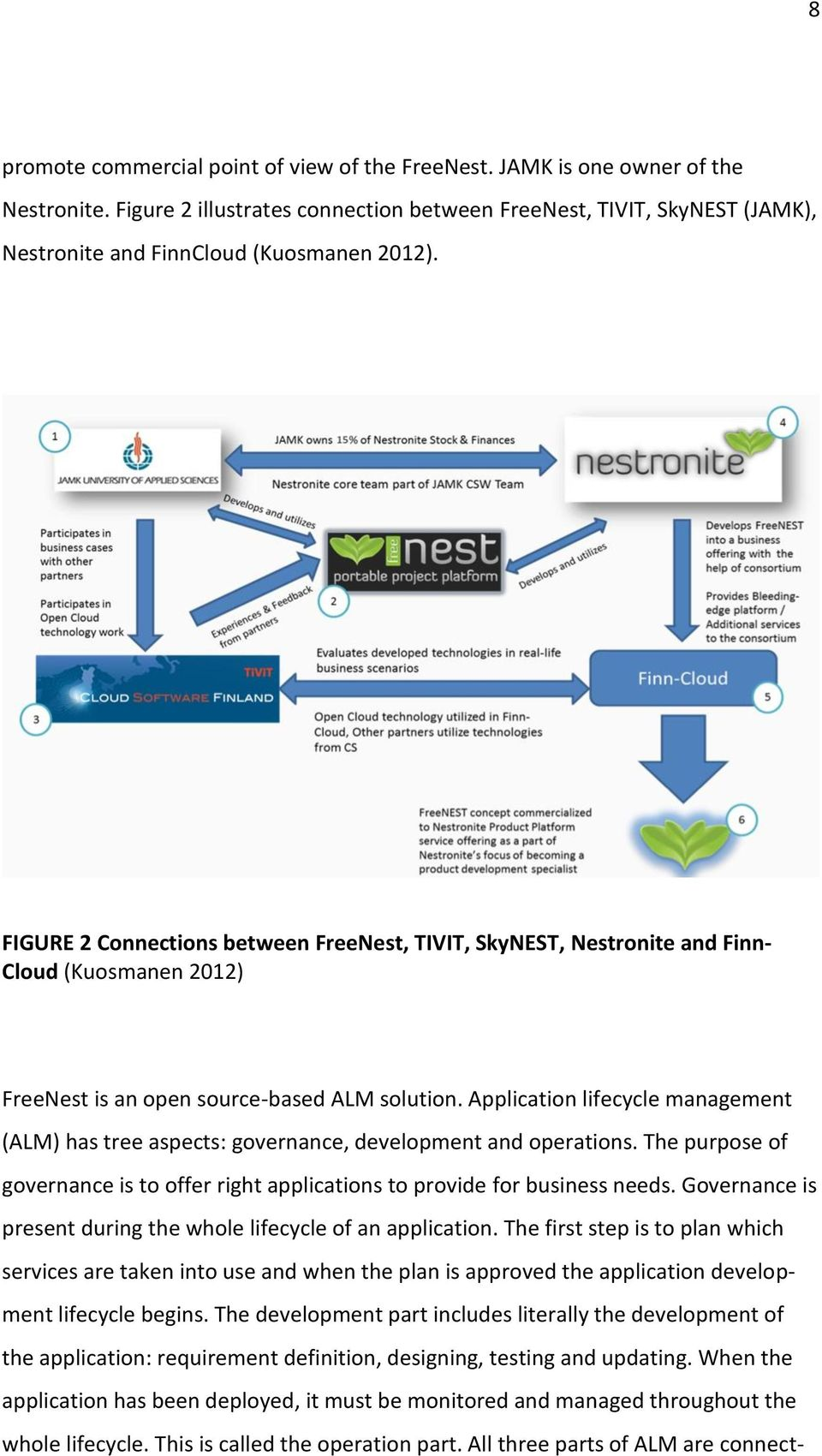 FIGURE 2 Connections between FreeNest, TIVIT, SkyNEST, Nestronite and Finn- Cloud (Kuosmanen 2012) FreeNest is an open source-based ALM solution.